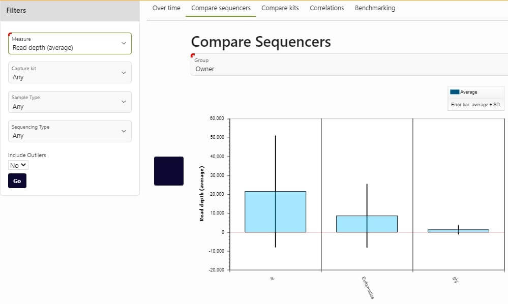 Comparing sequencer owners