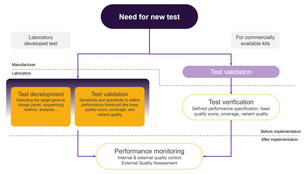 NGS test validation
