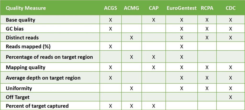 Table: QC parameters covered by different organizations